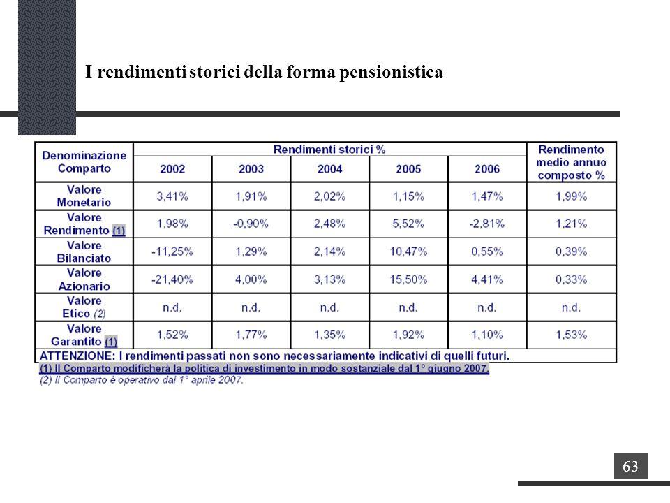 I rendimenti storici della forma pensionistica 63