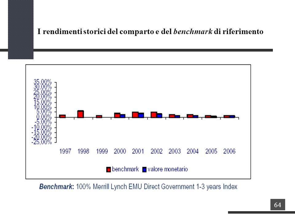 I rendimenti storici del comparto e del benchmark di riferimento 64