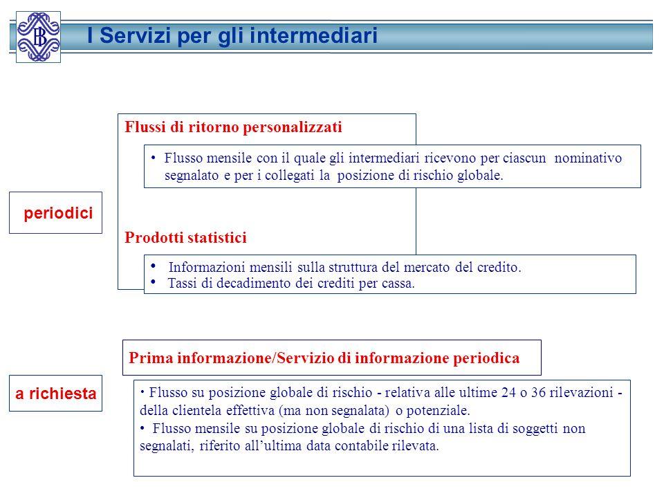 periodici Prima informazione/Servizio di informazione periodica Flusso su posizione globale di rischio - relativa alle ultime 24 o 36 rilevazioni - della clientela effettiva (ma non segnalata) o potenziale.