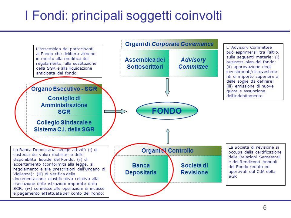 I Fondi: principali soggetti coinvolti FONDO Assemblea dei Sottoscrittori Advisory Committee Organi di Corporate Governance Consiglio di Amministrazio