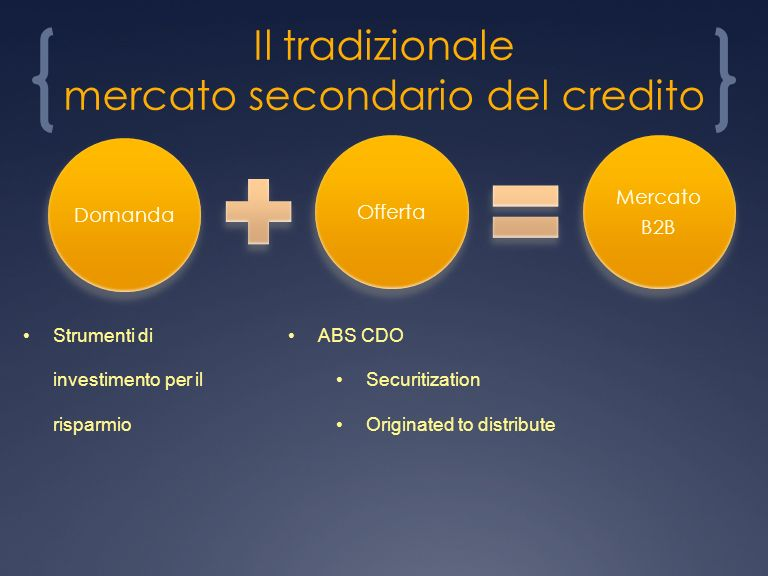 Il tradizionale mercato secondario del credito DomandaOfferta Mercato B2B Strumenti di investimento per il risparmio ABS CDO Securitization Originated to distribute