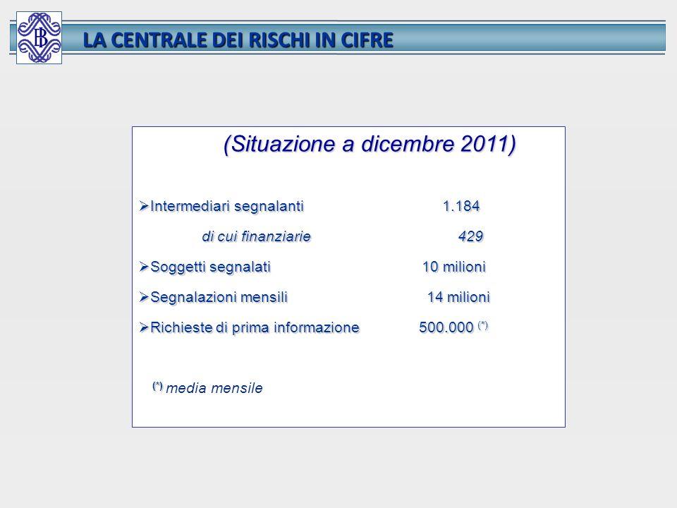 LA CENTRALE DEI RISCHI IN CIFRE (Situazione a dicembre 2011) Intermediari segnalanti 1.184 Intermediari segnalanti 1.184 di cui finanziarie 429 di cui