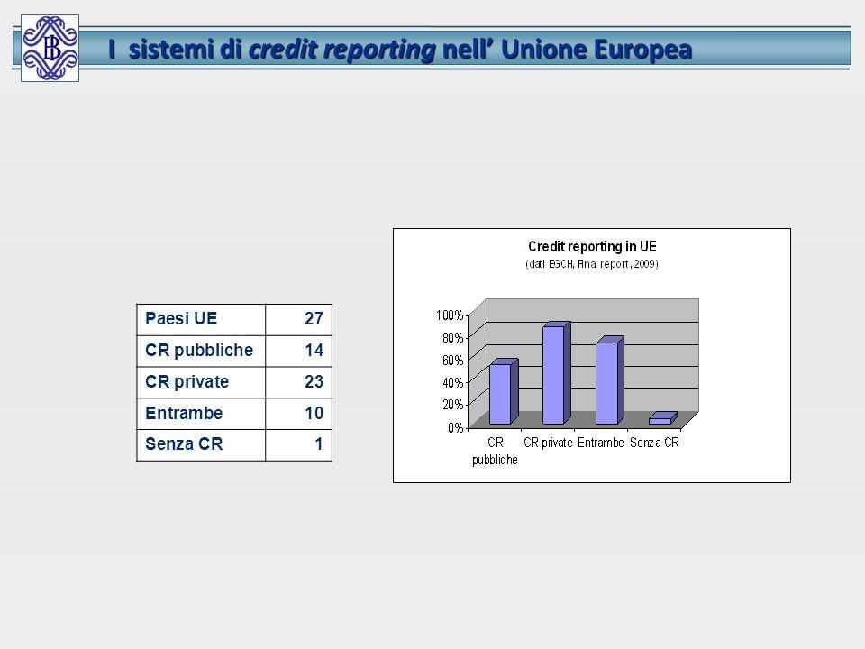Paesi UE27 CR pubbliche14 CR private23 Entrambe10 Senza CR1 I sistemi di credit reporting nell Unione Europea I sistemi di credit reporting nell Union