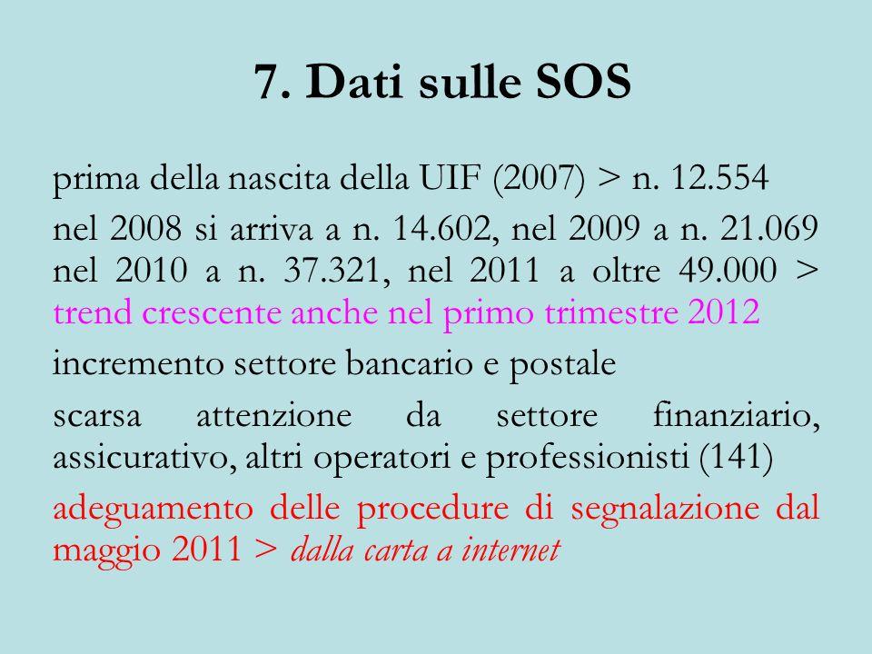 7. Dati sulle SOS prima della nascita della UIF (2007) > n. 12.554 nel 2008 si arriva a n. 14.602, nel 2009 a n. 21.069 nel 2010 a n. 37.321, nel 2011