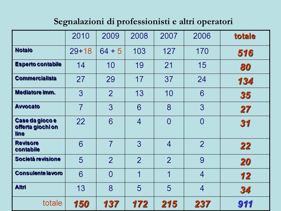 Segnalazioni di professionisti e altri operatori 20102009200820072006totale Notaio 29+1864 + 5103127170516 Esperto contabile 141019211580 Commercialis