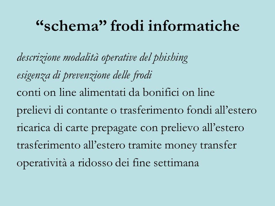 schema frodi informatiche descrizione modalità operative del phishing esigenza di prevenzione delle frodi conti on line alimentati da bonifici on line