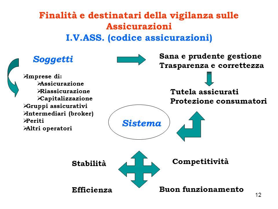 12 Finalità e destinatari della vigilanza sulle Assicurazioni I.V.ASS. (codice assicurazioni) Soggetti Sana e prudente gestione Trasparenza e corrette
