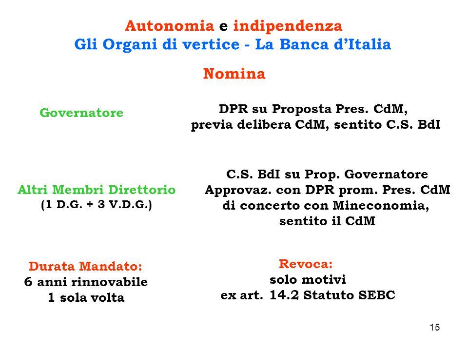 15 Autonomia e indipendenza Gli Organi di vertice - La Banca dItalia Governatore DPR su Proposta Pres. CdM, previa delibera CdM, sentito C.S. BdI Altr