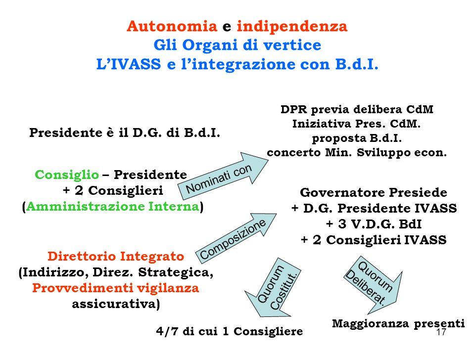 17 Autonomia e indipendenza Gli Organi di vertice LIVASS e lintegrazione con B.d.I. Presidente è il D.G. di B.d.I. Consiglio – Presidente + 2 Consigli