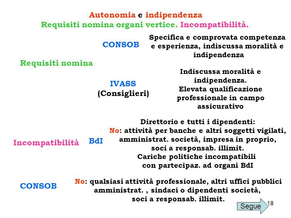 18 Autonomia e indipendenza Requisiti nomina organi vertice. Incompatibilità. Requisiti nomina CONSOB Specifica e comprovata competenza e esperienza,