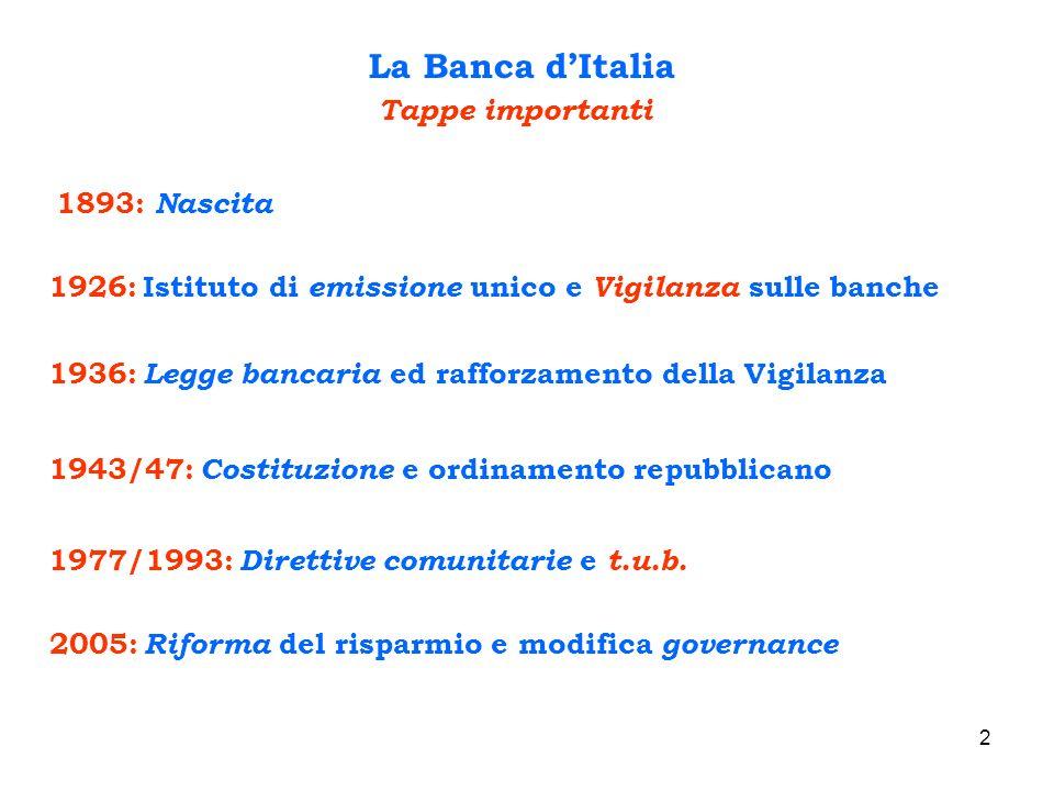 2 La Banca dItalia Tappe importanti 1893: Nascita 1926: Istituto di emissione unico e Vigilanza sulle banche 1936: Legge bancaria ed rafforzamento del