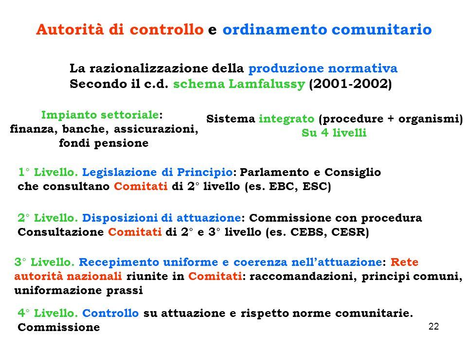 22 Autorità di controllo e ordinamento comunitario La razionalizzazione della produzione normativa Secondo il c.d. schema Lamfalussy (2001-2002) Impia