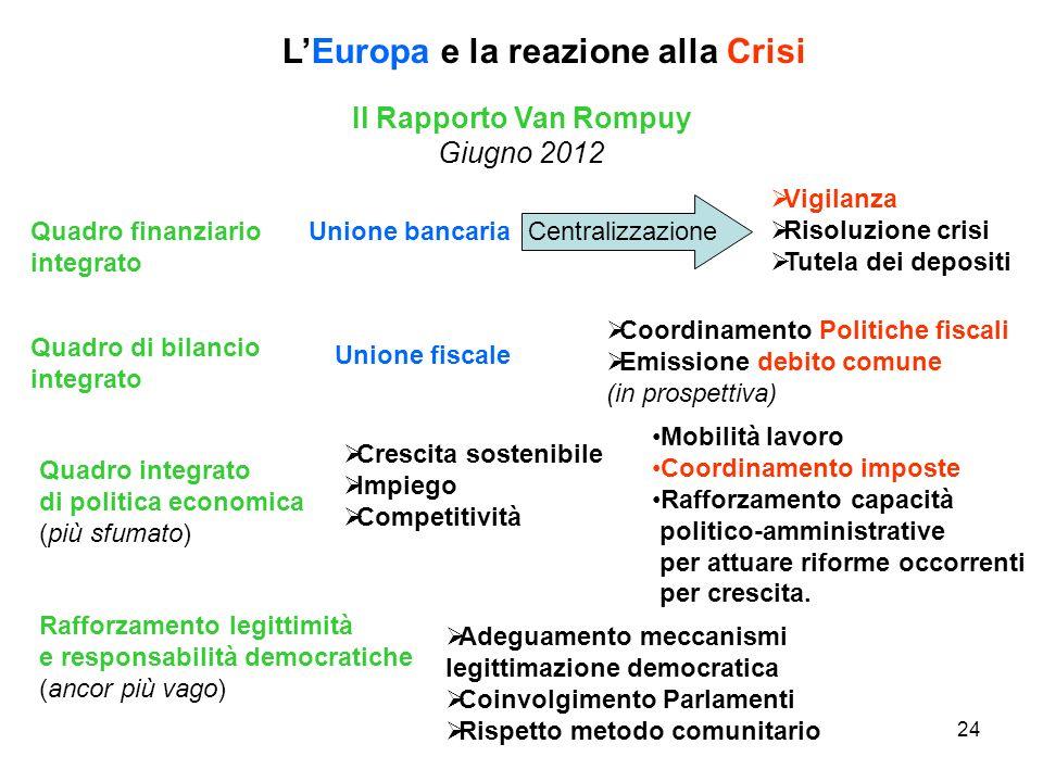 24 LEuropa e la reazione alla Crisi Il Rapporto Van Rompuy Giugno 2012 Quadro finanziario integrato Unione bancaria Vigilanza Risoluzione crisi Tutela