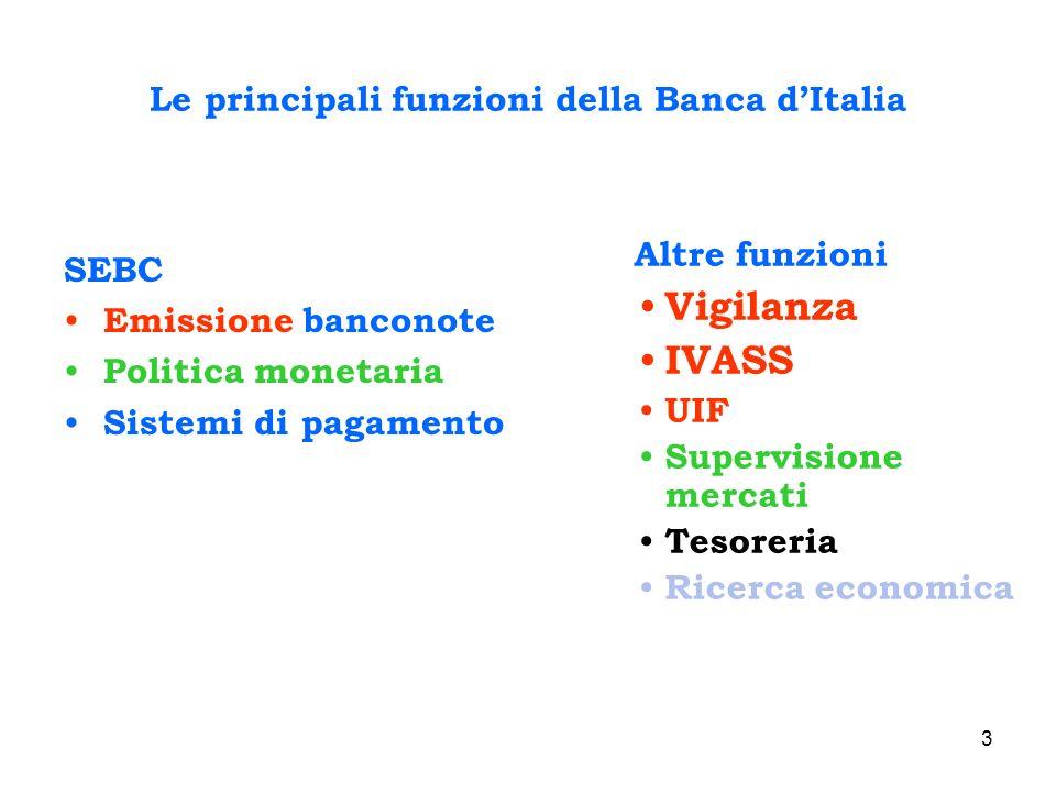 3 Le principali funzioni della Banca dItalia SEBC Emissione banconote Politica monetaria Sistemi di pagamento Altre funzioni Vigilanza IVASS UIF Super