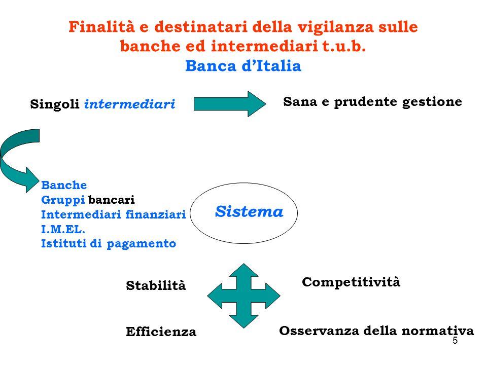 5 Finalità e destinatari della vigilanza sulle banche ed intermediari t.u.b. Banca dItalia Singoli intermediari Sana e prudente gestione Sistema Stabi