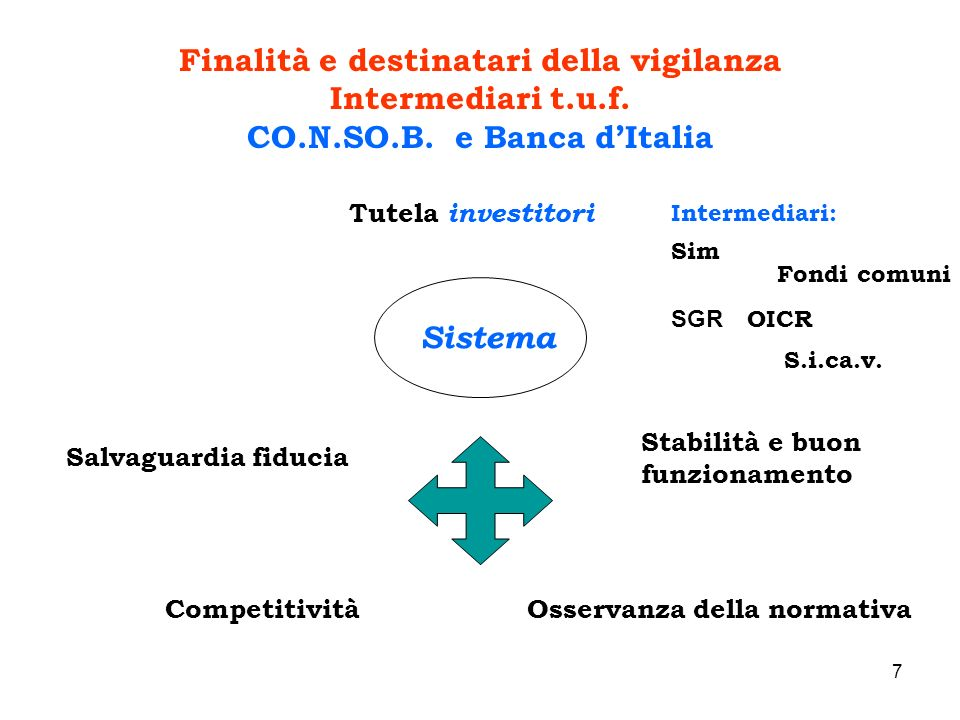 7 Finalità e destinatari della vigilanza Intermediari t.u.f. CO.N.SO.B. e Banca dItalia Tutela investitori Sistema Salvaguardia fiducia CompetitivitàO