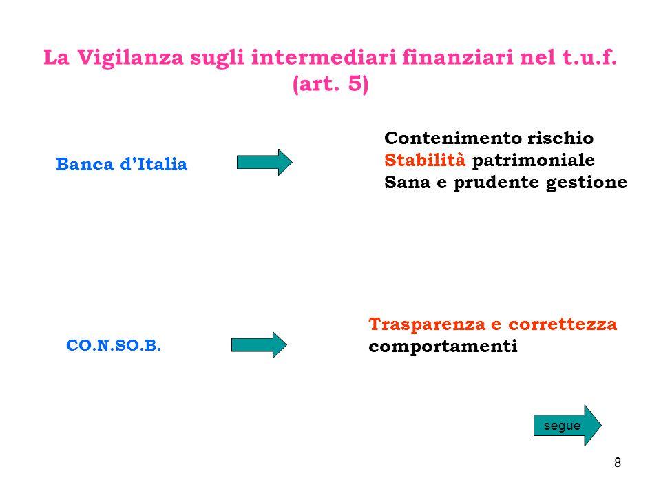 8 La Vigilanza sugli intermediari finanziari nel t.u.f. (art. 5) Banca dItalia Contenimento rischio Stabilità patrimoniale Sana e prudente gestione CO