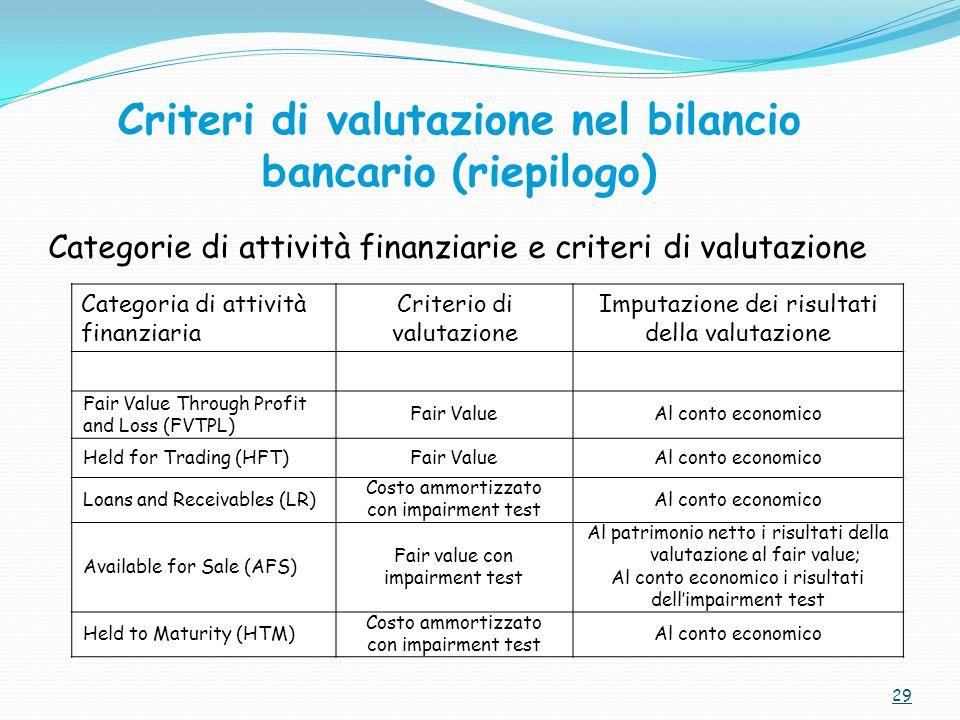 29 Categoria di attività finanziaria Criterio di valutazione Imputazione dei risultati della valutazione Fair Value Through Profit and Loss (FVTPL) Fa