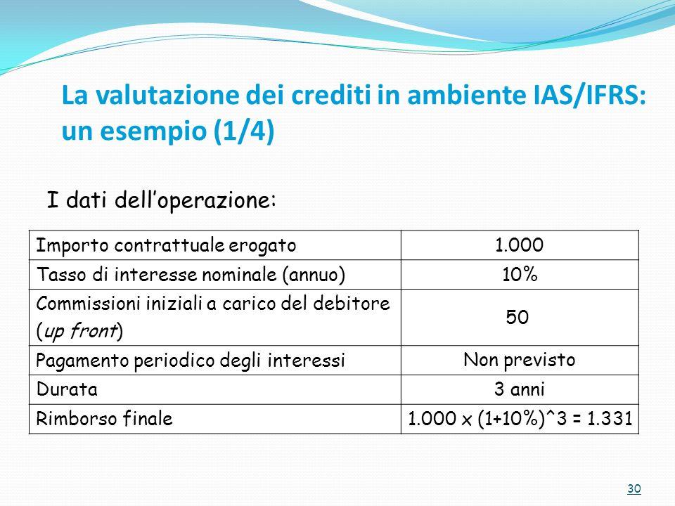 La valutazione dei crediti in ambiente IAS/IFRS: un esempio (1/4) 30 I dati delloperazione: Importo contrattuale erogato 1.000 Tasso di interesse nominale (annuo) 10% Commissioni iniziali a carico del debitore (up front) 50 Pagamento periodico degli interessi Non previsto Durata 3 anni Rimborso finale 1.000 x (1+10%)^3 = 1.331