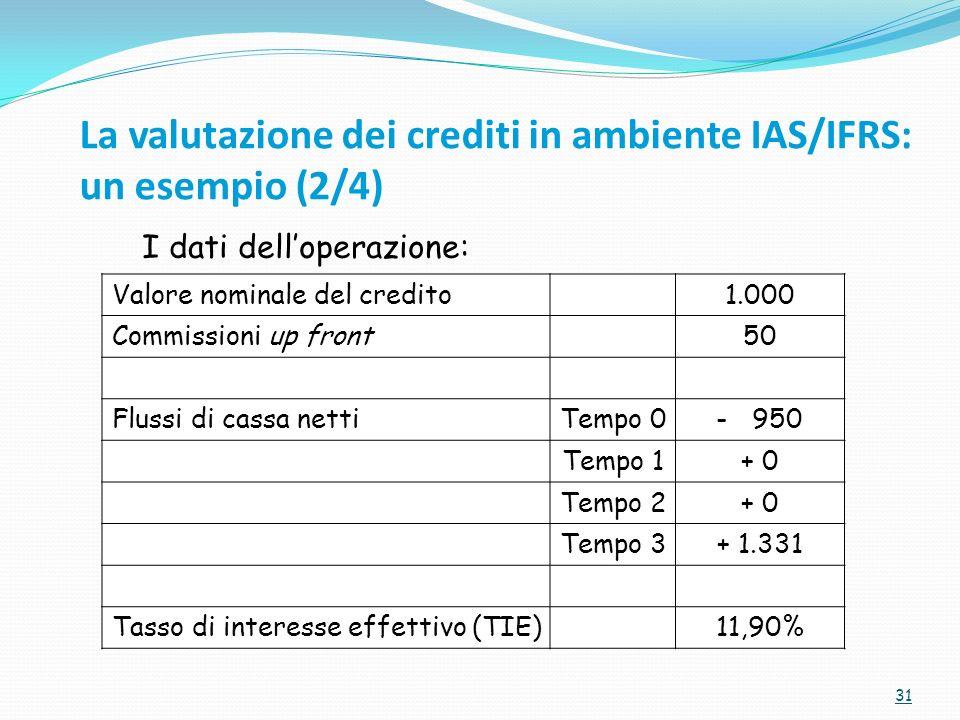 31 Valore nominale del credito1.000 Commissioni up front50 Flussi di cassa nettiTempo 0-950 Tempo 1+ 0 Tempo 2+ 0 Tempo 3+ 1.331 Tasso di interesse effettivo (TIE)11,90% I dati delloperazione: La valutazione dei crediti in ambiente IAS/IFRS: un esempio (2/4)