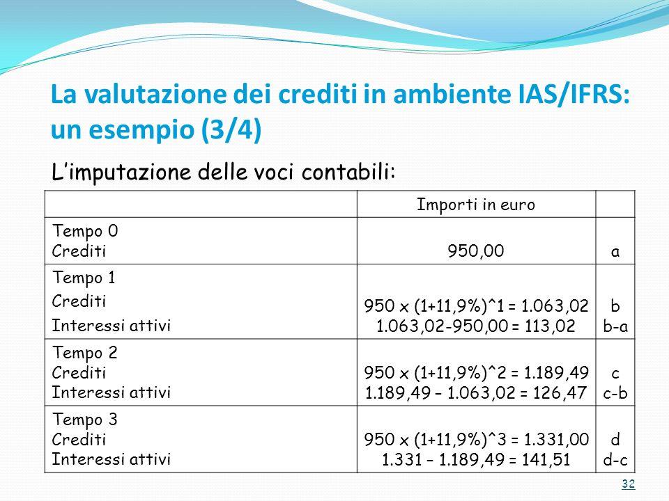 32 Importi in euro Tempo 0 Crediti950,00a Tempo 1 Crediti Interessi attivi 950 x (1+11,9%)^1 = 1.063,02 1.063,02-950,00 = 113,02 b b-a Tempo 2 Crediti Interessi attivi 950 x (1+11,9%)^2 = 1.189,49 1.189,49 – 1.063,02 = 126,47 c c-b Tempo 3 Crediti Interessi attivi 950 x (1+11,9%)^3 = 1.331,00 1.331 – 1.189,49 = 141,51 d d-c Limputazione delle voci contabili: La valutazione dei crediti in ambiente IAS/IFRS: un esempio (3/4)