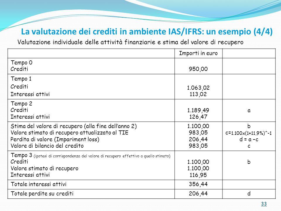 33 Importi in euro Tempo 0 Crediti950,00 Tempo 1 Crediti Interessi attivi 1.063,02 113,02 Tempo 2 Crediti Interessi attivi 1.189,49 126,47 a Stima del