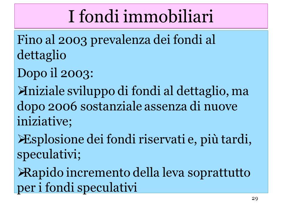 29 I fondi immobiliari Fino al 2003 prevalenza dei fondi al dettaglio Dopo il 2003: Iniziale sviluppo di fondi al dettaglio, ma dopo 2006 sostanziale
