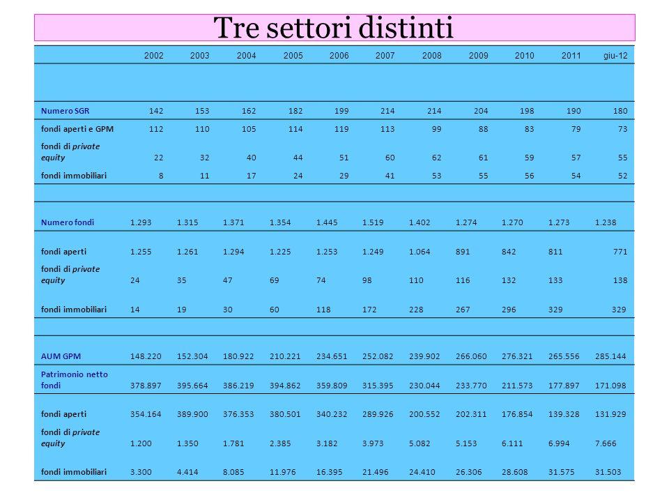 3 Tre settori distinti 2002200320042005200620072008200920102011giu-12 Numero SGR142153162182199214 204198190180 fondi aperti e GPM11211010511411911399