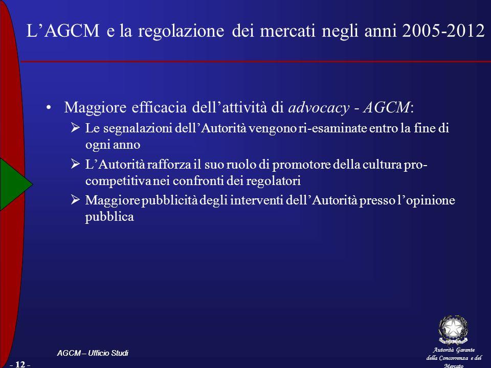 Autorità Garante della Concorrenza e del Mercato AGCM – Ufficio Studi - 12 - LAGCM e la regolazione dei mercati negli anni 2005-2012 Maggiore efficaci