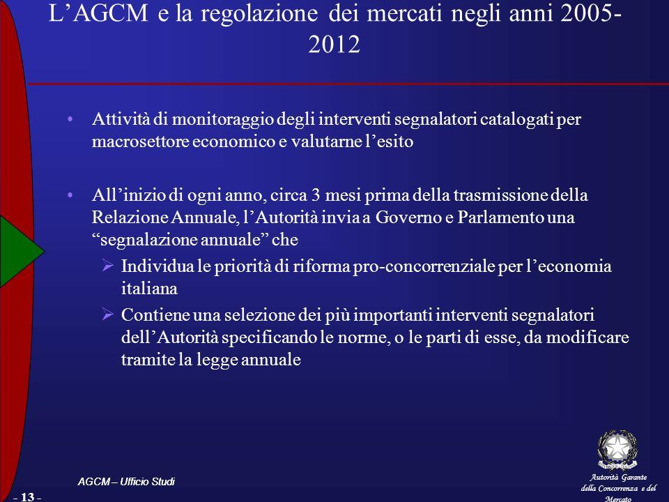 Autorità Garante della Concorrenza e del Mercato AGCM – Ufficio Studi - 13 - LAGCM e la regolazione dei mercati negli anni 2005- 2012 Attività di moni