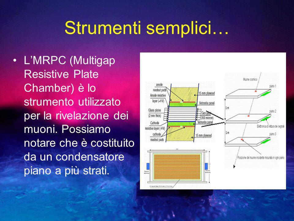Strumenti semplici… LMRPC (Multigap Resistive Plate Chamber) è lo strumento utilizzato per la rivelazione dei muoni. Possiamo notare che è costituito