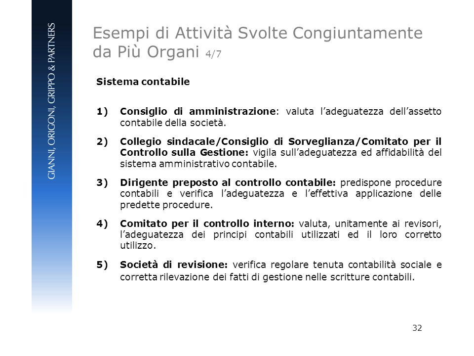 32 Sistema contabile 1)Consiglio di amministrazione: valuta ladeguatezza dellassetto contabile della società. 2)Collegio sindacale/Consiglio di Sorveg