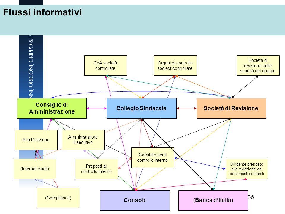 36 Consiglio di Amministrazione Collegio SindacaleSocietà di Revisione Alta Direzione Amministratore Esecutivo (Internal Audit) Preposti al controllo