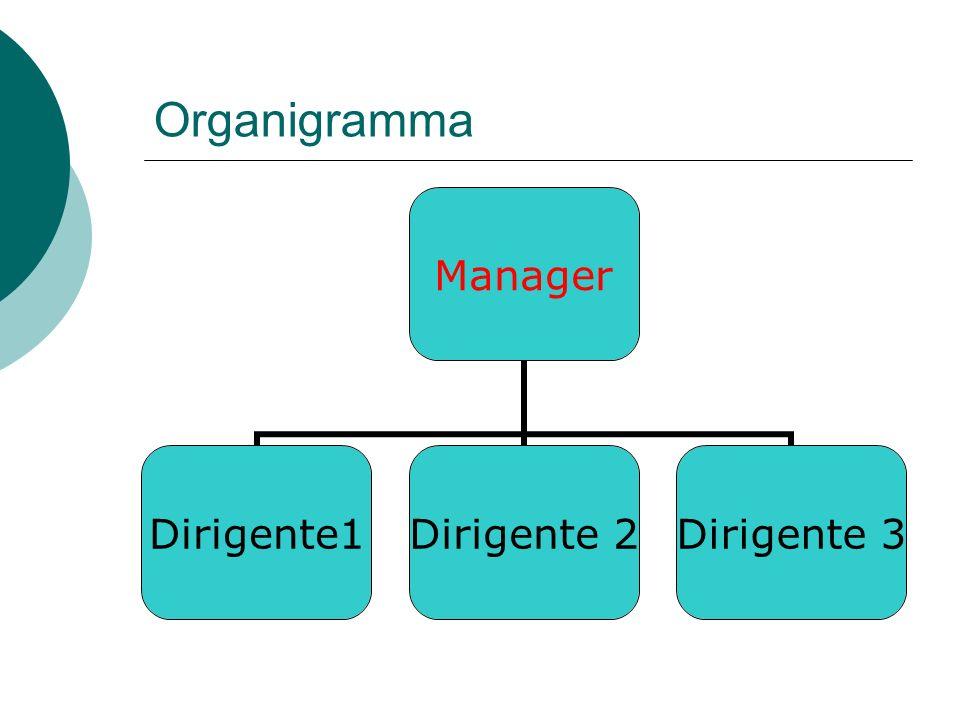 Creare organigramma Scegliere layout organigramma