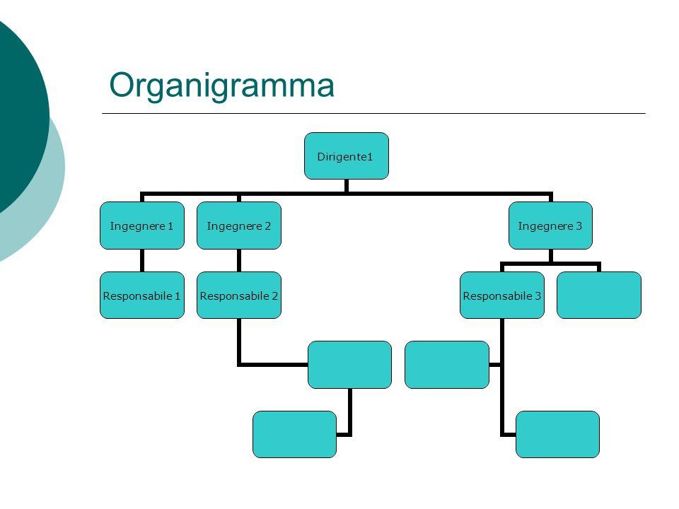 Organigramma Manager Dirigente1 Dirigente 2 Dirigente 3