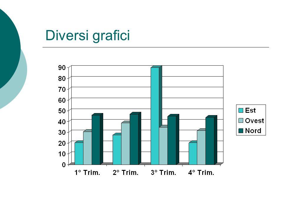 Creare diversi tipi di diagrammi
