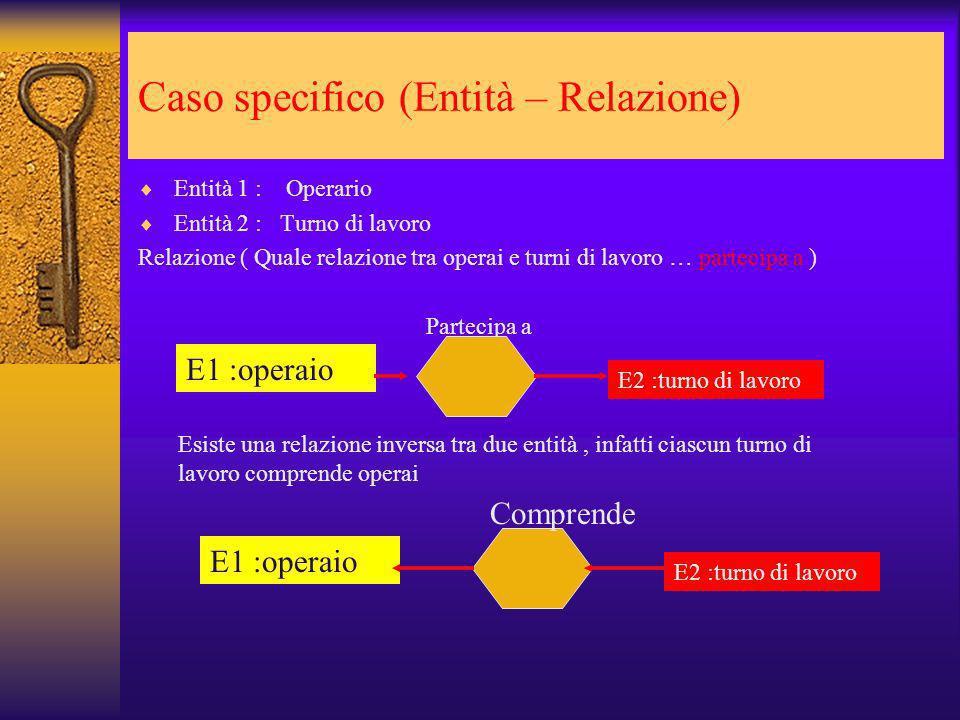 Caso specifico (Entità – Relazione) Entità 1 : Operario Entità 2 : Turno di lavoro Relazione ( Quale relazione tra operai e turni di lavoro … partecip