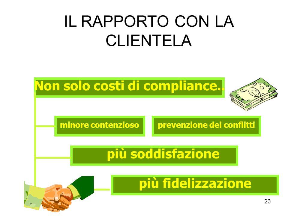 23 IL RAPPORTO CON LA CLIENTELA Non solo costi di compliance.. minore contenzioso più soddisfazione più fidelizzazione prevenzione dei conflitti