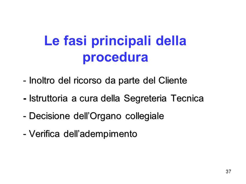 37 Le fasi principali della procedura Inoltro del ricorso da parte del Cliente - Inoltro del ricorso da parte del Cliente Istruttoria a cura della Seg