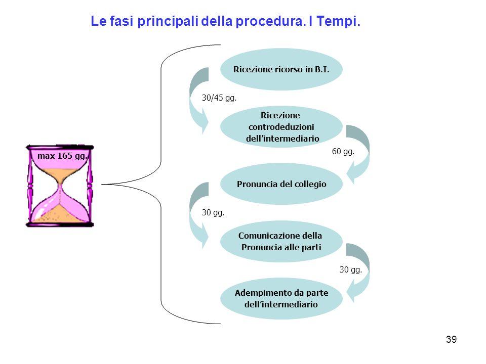 39 30/45 gg. 60 gg. 30 gg. Ricezione ricorso in B.I. Ricezione controdeduzioni dellintermediario Pronuncia del collegio Adempimento da parte dellinter