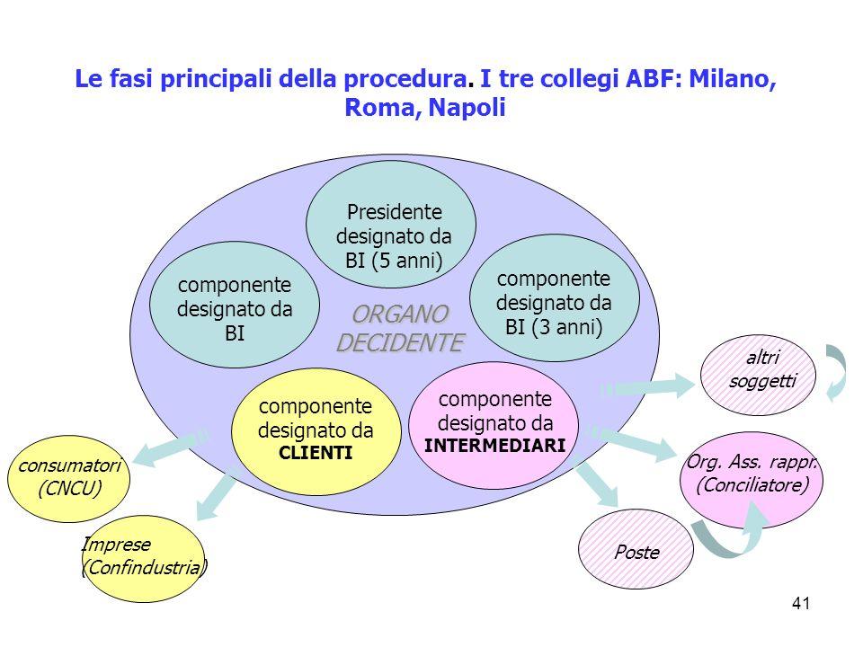 41 Le fasi principali della procedura. I tre collegi ABF: Milano, Roma, Napoli componente designato da INTERMEDIARI componente designato da CLIENTI co