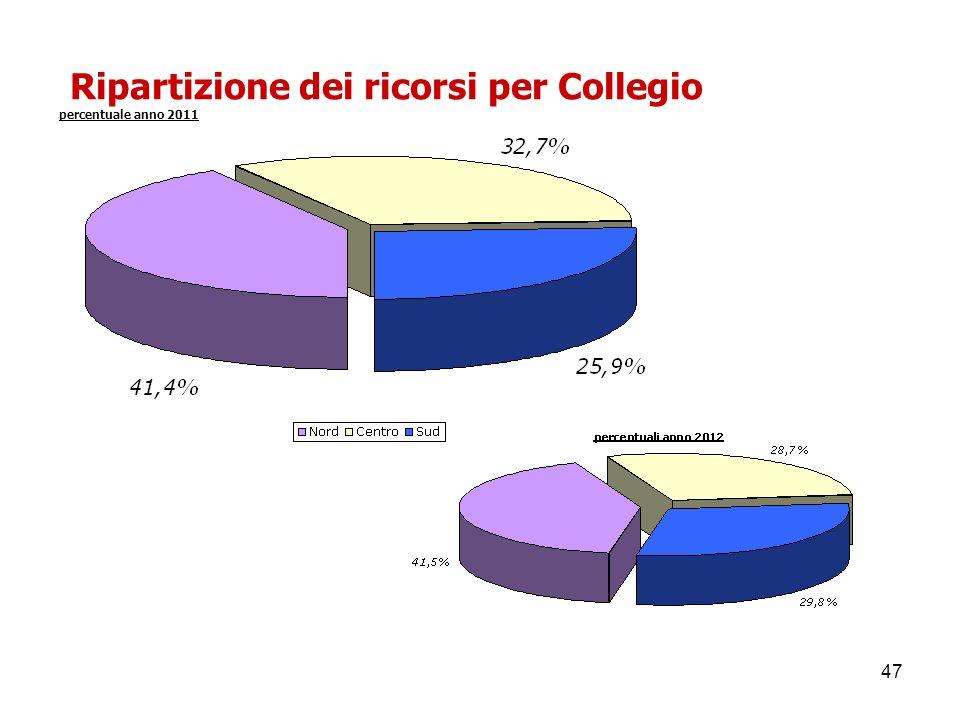 47 Ripartizione dei ricorsi per Collegio percentuale anno 2011