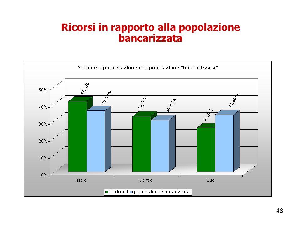 48 Ricorsi in rapporto alla popolazione bancarizzata