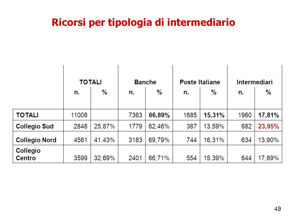 49 Ricorsi per tipologia di intermediario TOTALIBanchePoste ItalianeIntermediari n.% % % % TOTALI11008 736366,89%168515,31%196017,81% Collegio Sud2848
