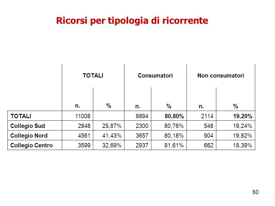 50 Ricorsi per tipologia di ricorrente TOTALIConsumatoriNon consumatori n.% % % TOTALI11008 889480,80%211419,20% Collegio Sud284825,87%230080,76%54819