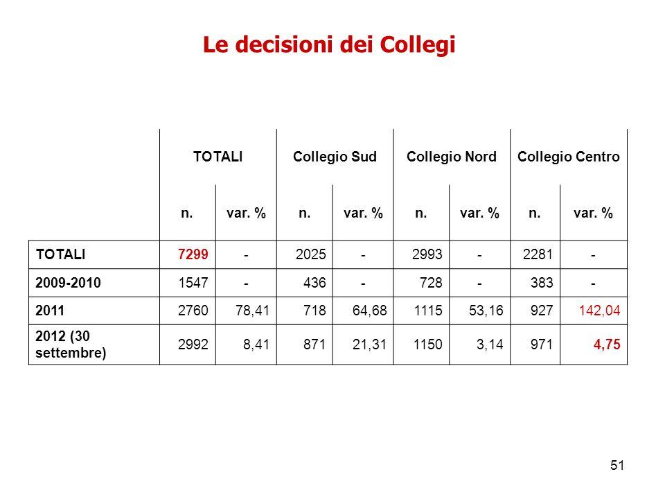 51 Le decisioni dei Collegi TOTALICollegio SudCollegio NordCollegio Centro n.var. %n.var. %n.var. %n.var. % TOTALI7299-2025-2993-2281- 2009-20101547-4