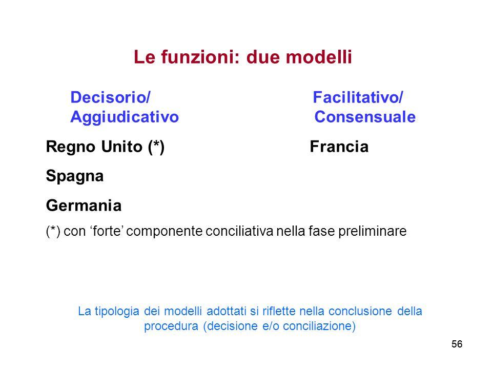 56 Le funzioni: due modelli Decisorio/ Facilitativo/ Aggiudicativo Consensuale Regno Unito (*) Francia Spagna Germania (*) con forte componente concil