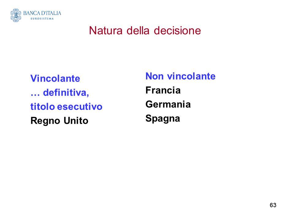63 Natura della decisione Vincolante … definitiva, titolo esecutivo Regno Unito Non vincolante Francia Germania Spagna