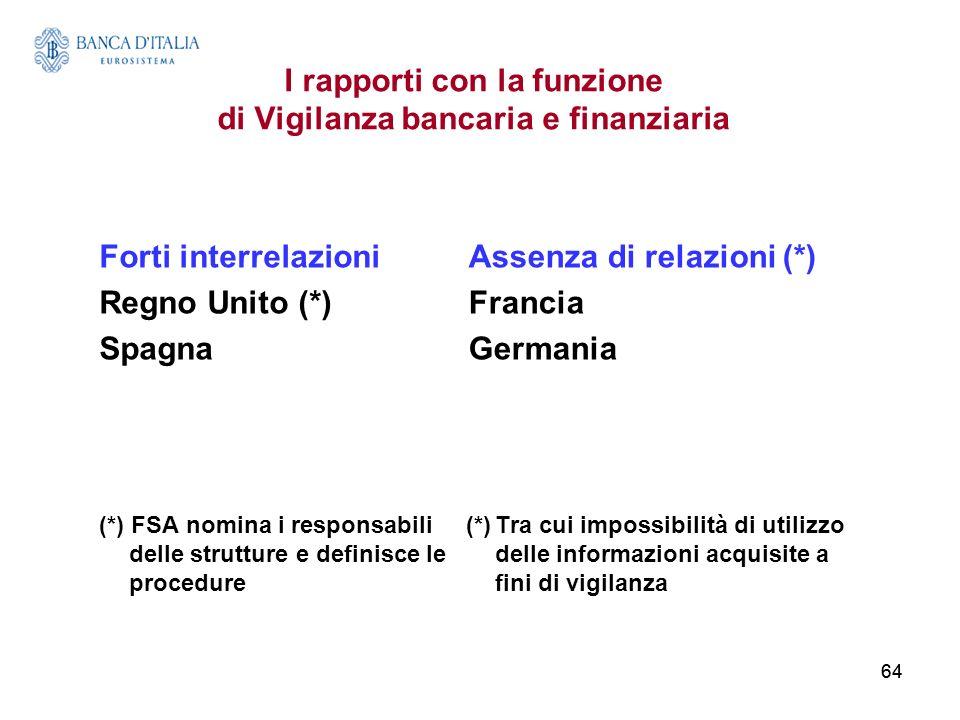64 I rapporti con la funzione di Vigilanza bancaria e finanziaria Forti interrelazioni Regno Unito (*) Spagna (*) FSA nomina i responsabili delle stru