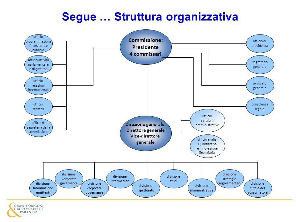 Segue … Struttura organizzativa Commissione: Presidente 4 commissari ufficio programmazione finanziaria e bilancio Direzione generale: Direttore gener